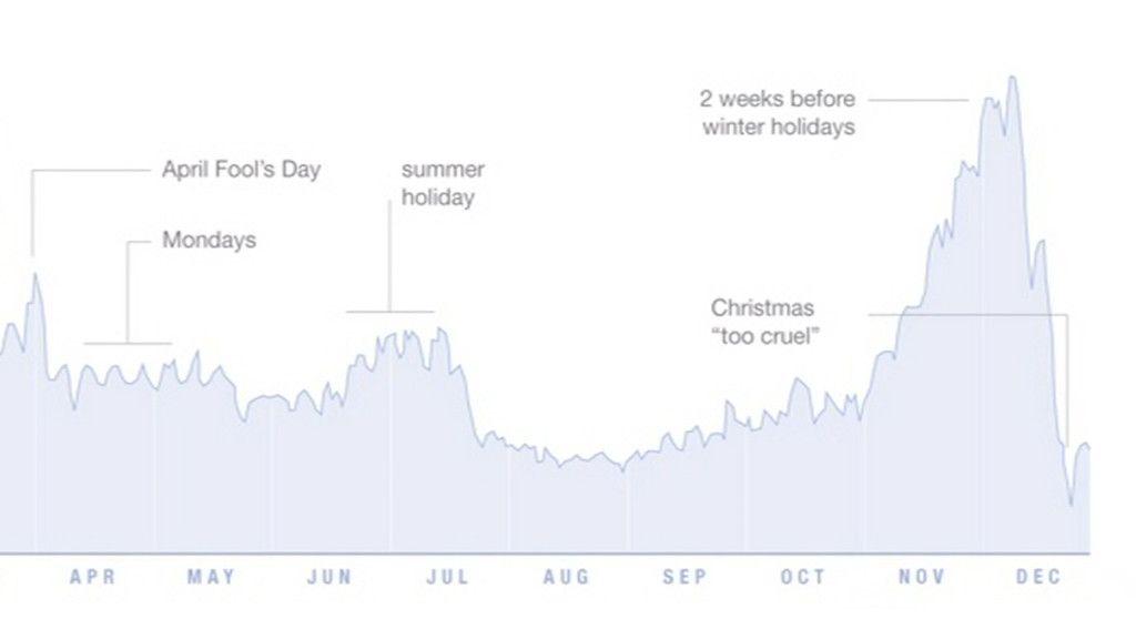 role slajdu - dane wykres